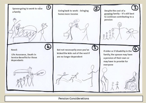 Story Boarding for Financial Services Revision - diagram showing storyboarding