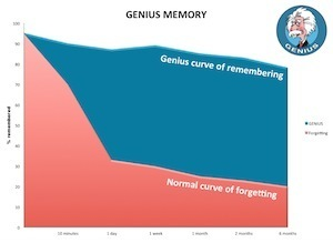 Why we forget - diagram of forgetting cyrve