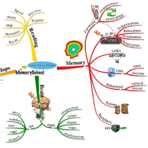 MindMaps - some ideas- picture of a mindmap