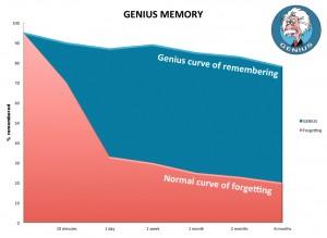 Set to forget: Diagram of Genius-Curve-Remembering