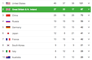 Celebrating Olympic and GCSE results? Photo of Rio Olympics Medal table
