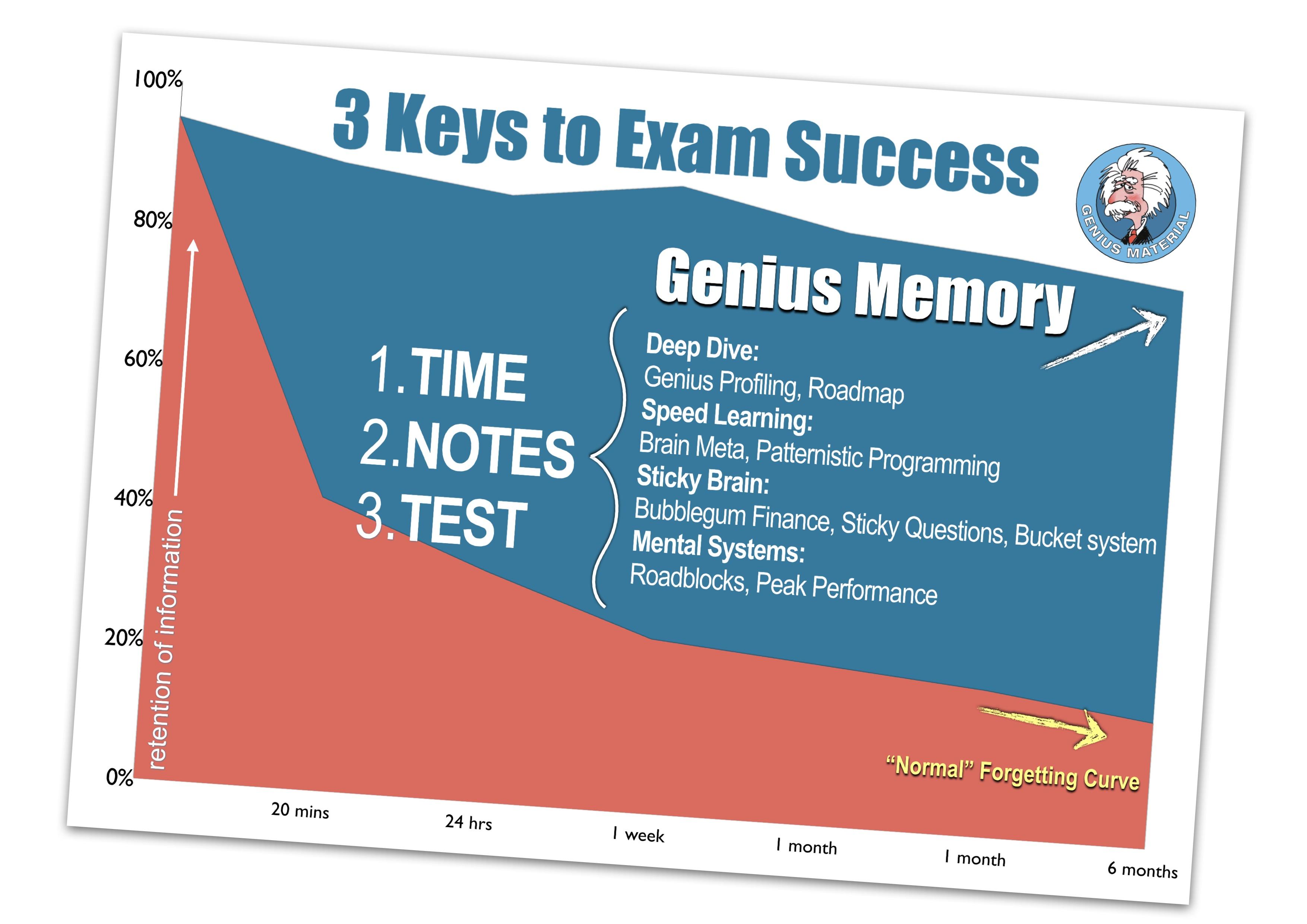 3 Keys to exam success